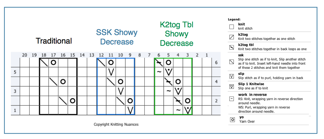 K2tog and SSK (Part 2: adding efficiency) Knitting Nuances
