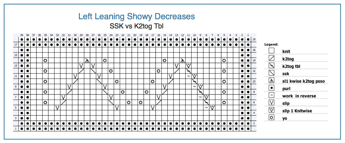 Knitting Stitch Orientation : K2tog and SSK (Part 2: adding efficiency) Knitting Nuances